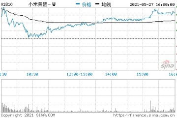 港股小米集团收盘涨超3%市值7322.4亿港元