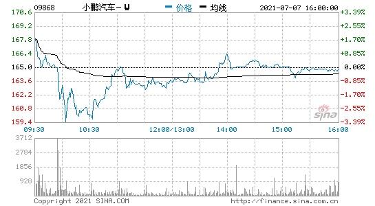 小鹏汽车上市首日收盘跌0.18%