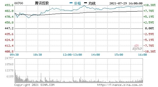 腾讯控股强势反弹近9%超越台积电重返中国第一大市值公司