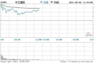 港股中芯国际开涨8.6%二季度净利润同增398.5%